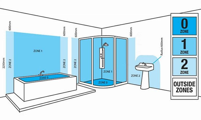 Locations Containing A Bath Or Shower 2k Electrical Services